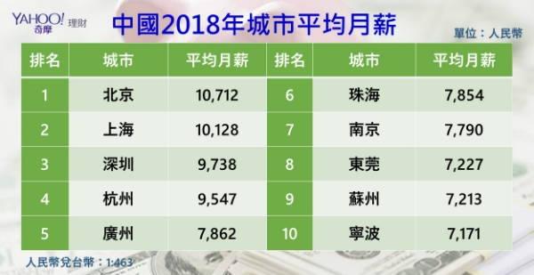 大陸薪資成長快速台灣負成長